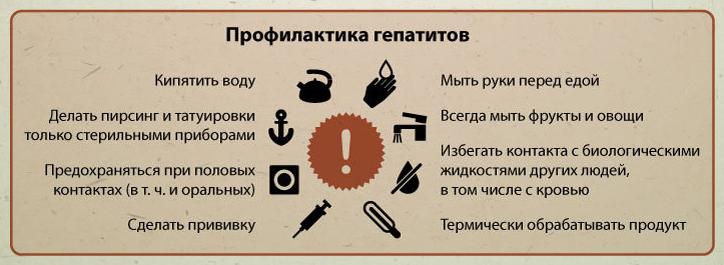 гепатит профилактика лечение: