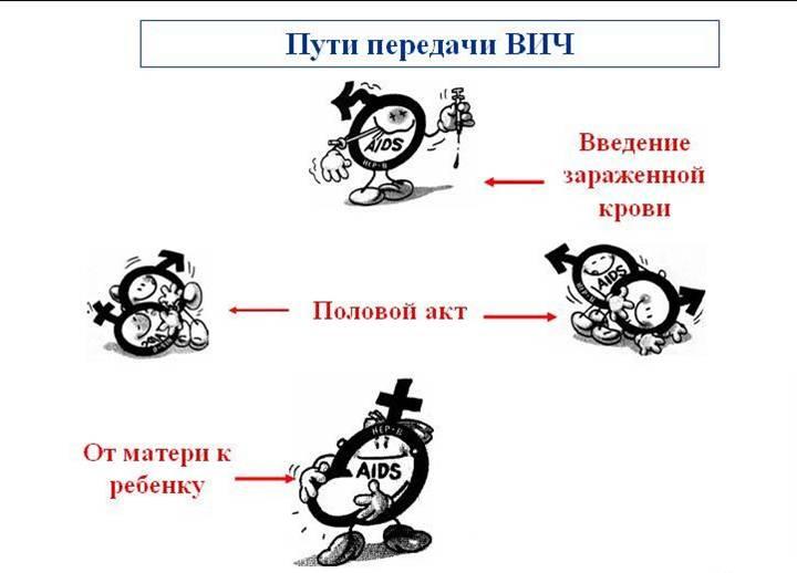 и различные пути заражения передачи его ВИЧ Вероятность