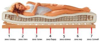 Кровать должна быть ровной и жесткой, подушка – маленькой