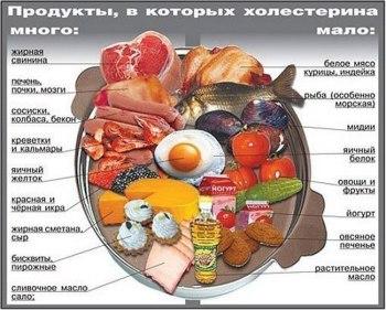 Повышенный холестерин диета