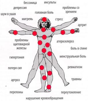 Принципы лечения магнитным полем