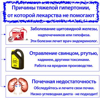 Причины тяжелой гипертонии, от которой лекарства не помогают