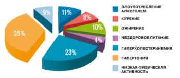 Факторы риска развития атеросклероза