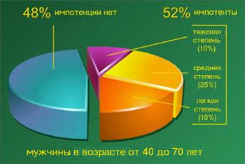 Статистика импотенции у мужчин от 40 до 70 лет